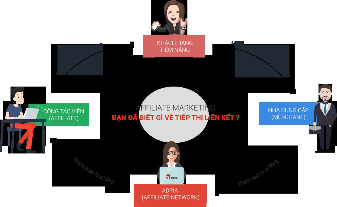 Thiết kế website tiếp thị liên kết chuyên nghiệp