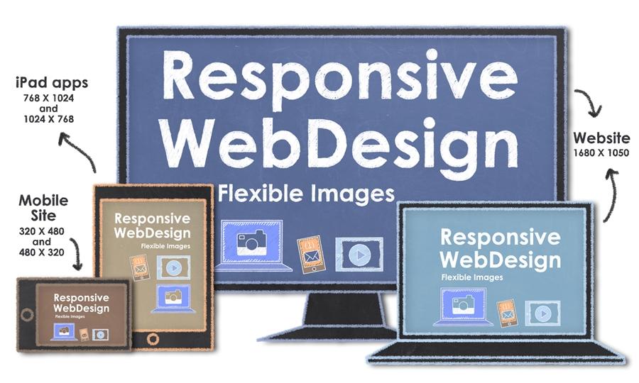 Thiết kế website cho phiên bản mobile